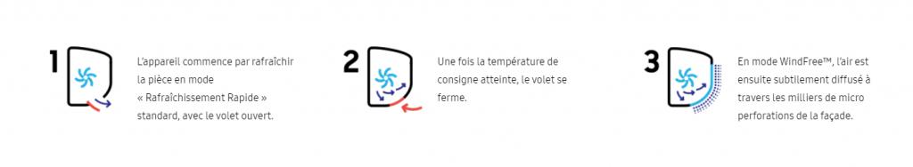 Fonctionnement Wind-FreeTM climatiseur Samsung