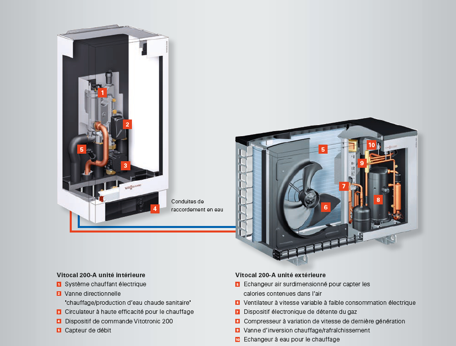 Intérieur Pompe à chaleur Vitocal 200-A Viessmann